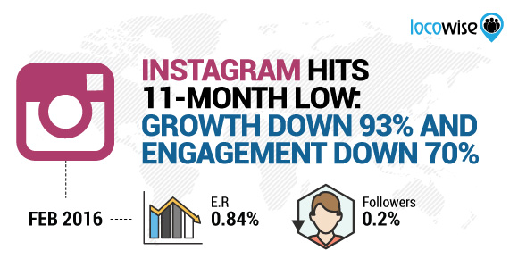 Instagram Hits 11-Month Low: Growth Down 93% And Engagement Down 70%