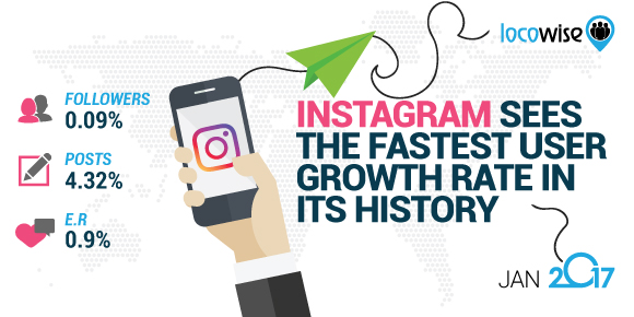 Instagram Sees The Fastest User Growth Rate In Its History