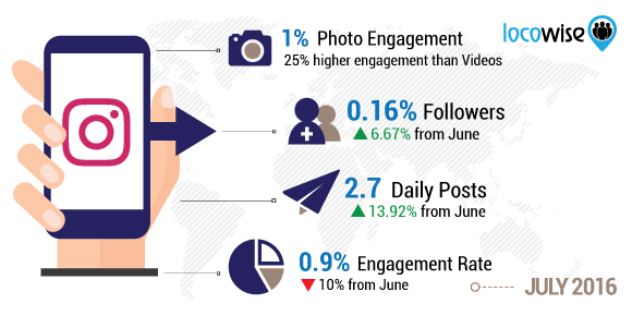 Instagram Report For July 2016 Stats