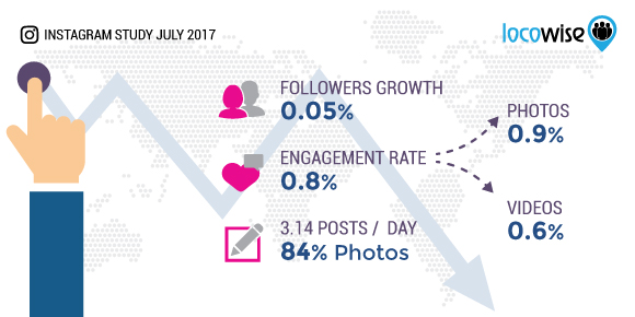 Instagram July 2017 Statistics