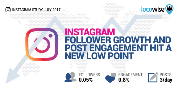 Instagram Follower Growth And Post Engagement Hit A New Low Point