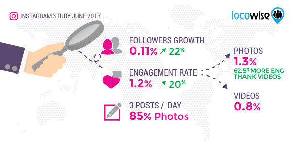 Instagram June 2017 Statistics
