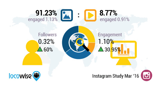 locowise instagram analyser stats