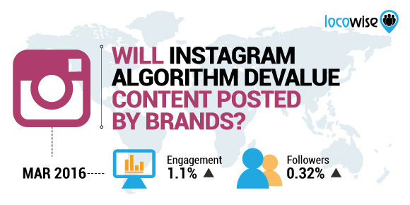 Will Instagram Algorithm Devalue Content Posted By Brands?
