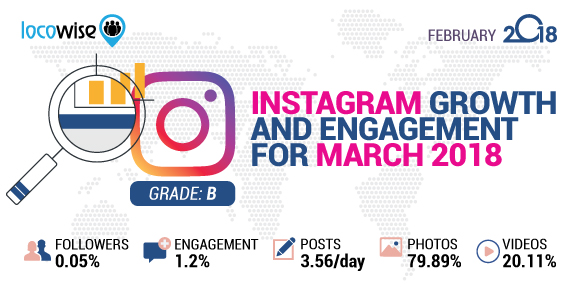 Instagram Growth And Engagement For March 2018
