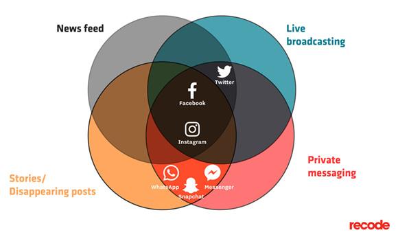 Social Media Platforms in March