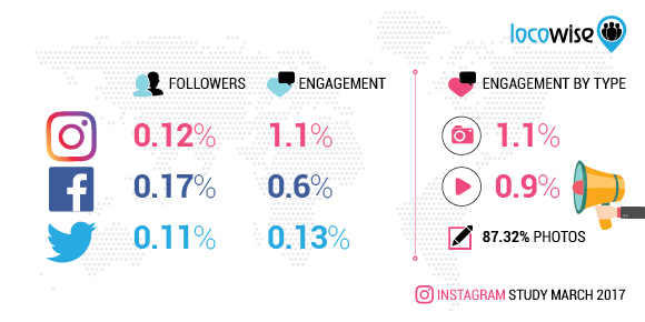 Instagram study March 2017 data