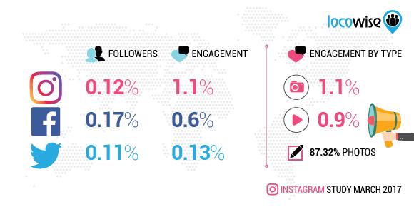 Instagram study March 2017 data