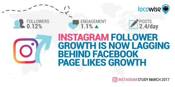 Instagram Follower Growth Is Now Lagging Behind Facebook Page Likes Growth