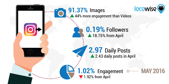 Locowise Instagram Study May 2016 Stats