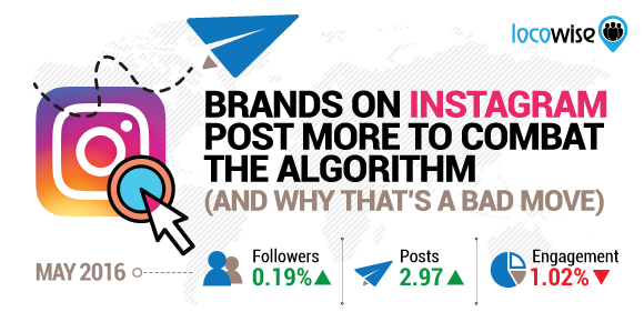 Brands On Instagram Post More To Combat The Algorithm