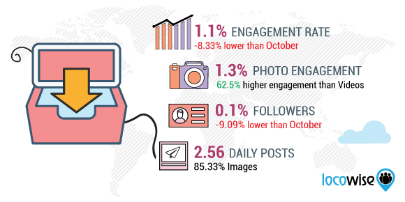 November Instagram Stats