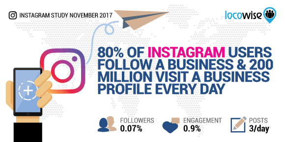 80% Of Instagram Users Follow A Business And 200 Million Visit A Business Profile Every Day