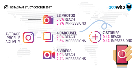 Instagram Business Stats