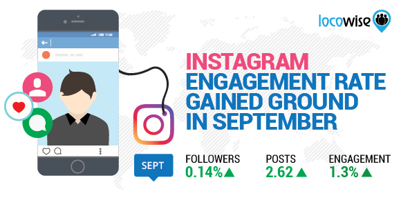 Instagram Engagement Rate Gains Ground This Month