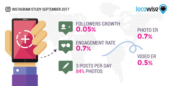 Instagram September 2017 Stats