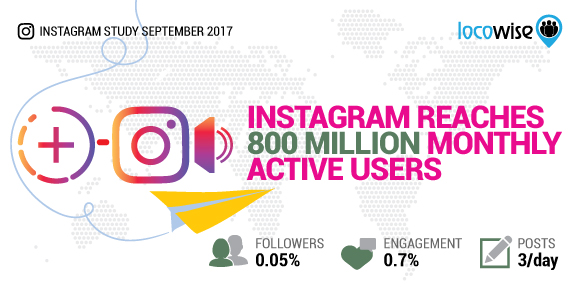Instagram Reaches 800 Million Monthly Active Users