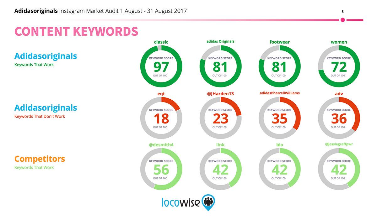 Social Audit Keywords