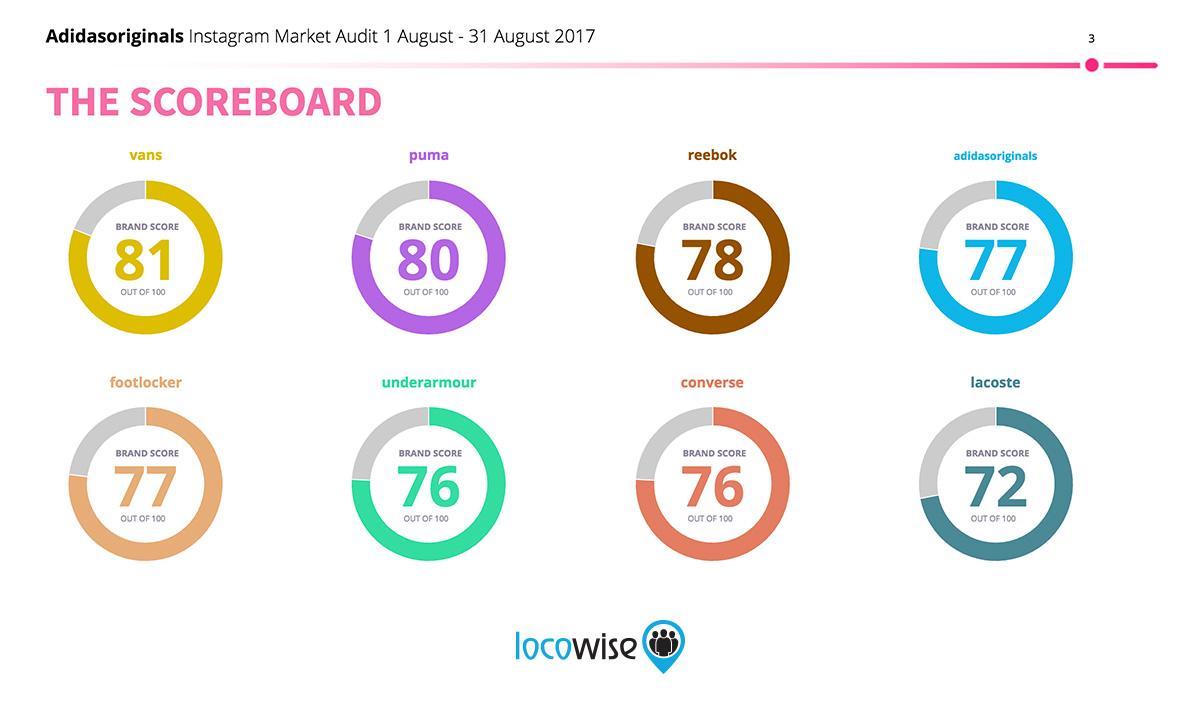 Social Audit Executive Score