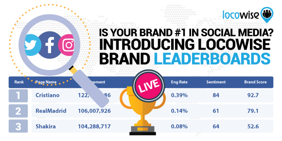 Is Your Brand #1 In Social Media? Introducing Locowise Brand Leaderboards