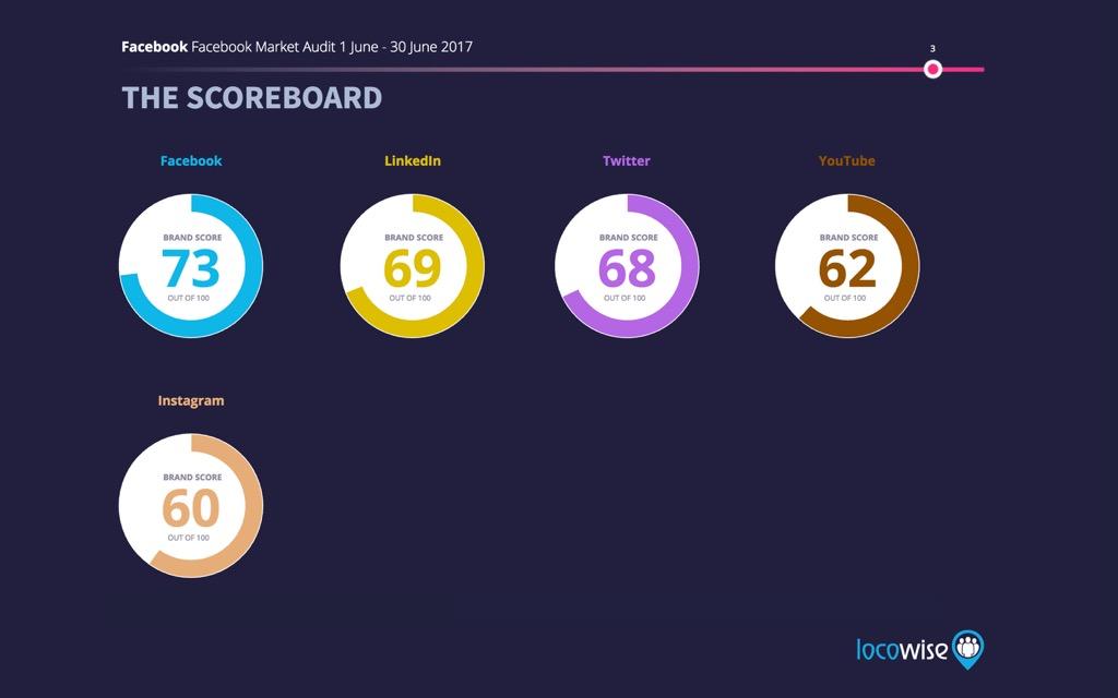 Facebook Brand Score