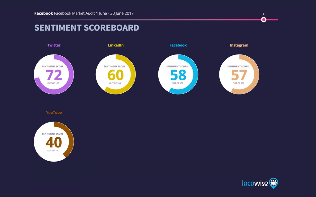 Sentiment scoreboard