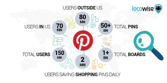 Pinterest Worldwide stats