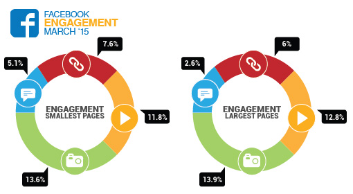 Locowise chart of engagement for Facebook Pages