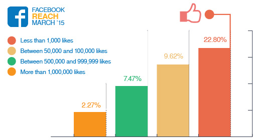 Facebook Page post reach for businesses