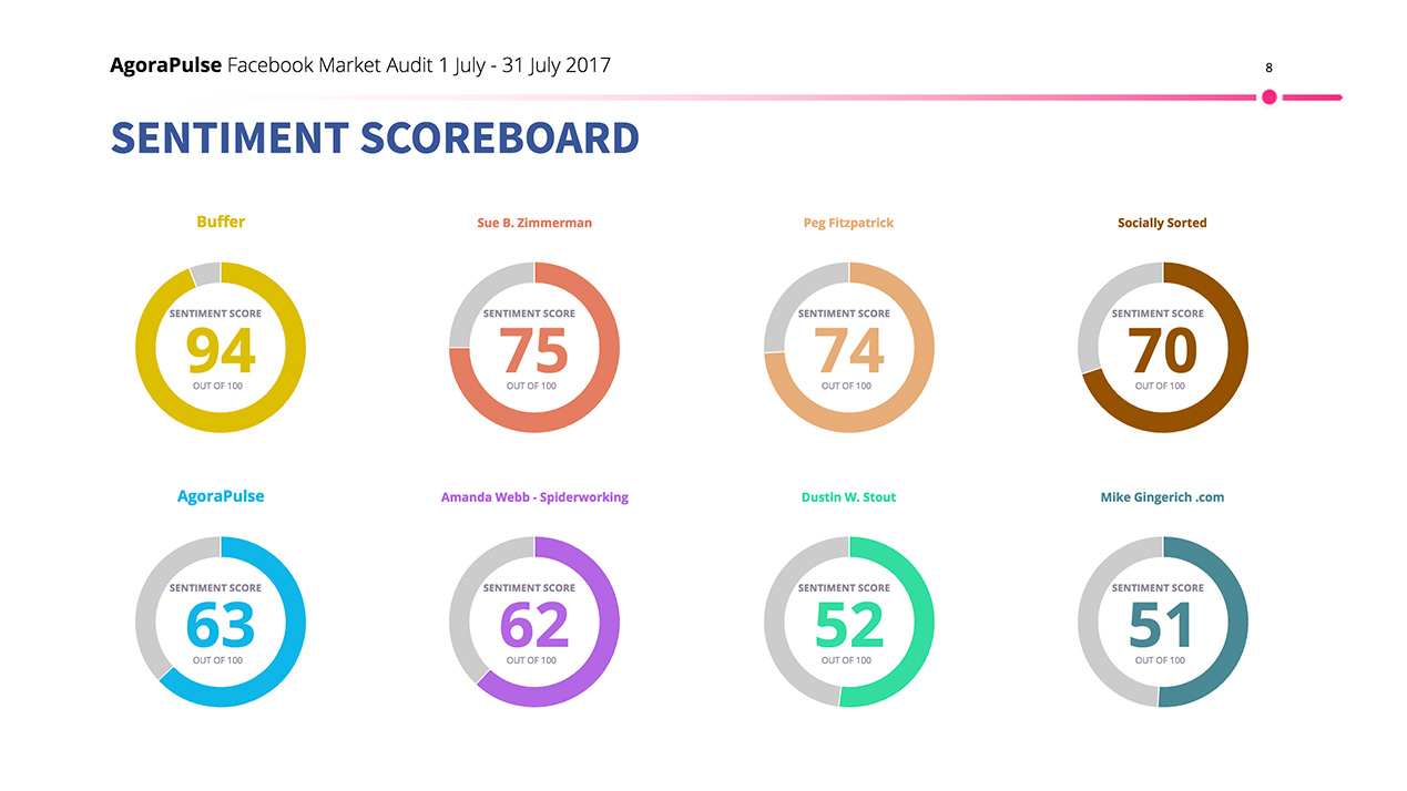 Market Audit Sentiment Scoreboard