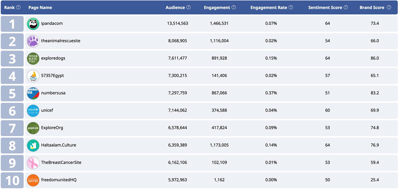 NGO Facebook Leaderboard