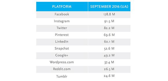 Nielsen: Platform breakdown