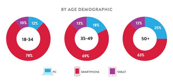 Nielsen: Smartphone users in the US