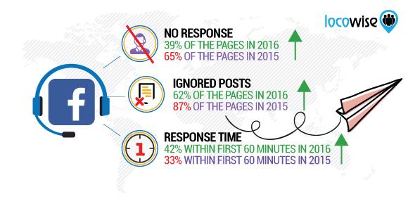 Facebook Customer Support 2016