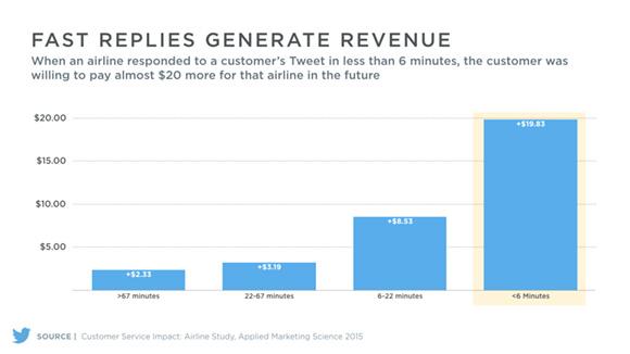 Twitter Customer Response