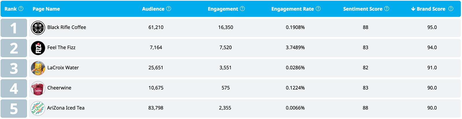 Twitter Leaderboard Score Beverages USA