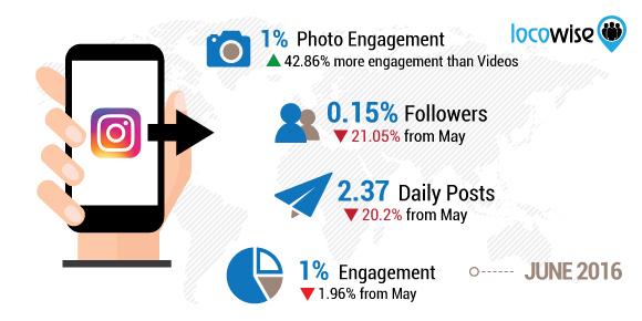 Instagram analysis for June
